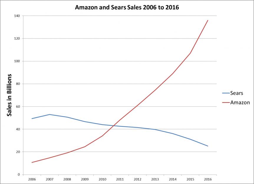 Church Growth Lesson Amazon Sears